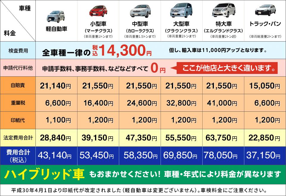 舞鶴車検料金表