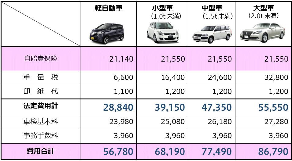 ガソリンスタンド車検価格表
